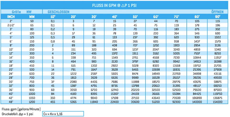CV-Werte der Absperrklappen BV10 in US Gallons per minute