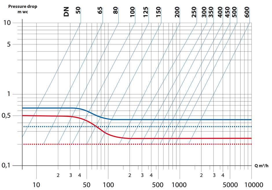 druckabfalldiagramm naf check tilding valve