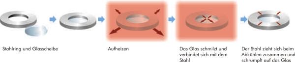 Wirkung eines Metaglas Schauglas