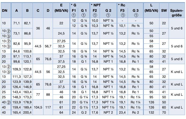 Tabelle zu Abmessungen 6213 EV Bürkert Servo-Mebranventil