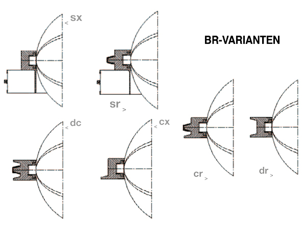 Varianten der Absperrklappe BR