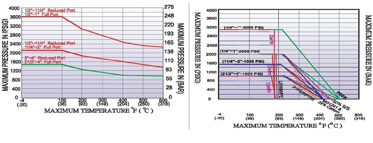MARS Kugelhahn Serie 88 Druckdigramm und Temperaturdiagramm