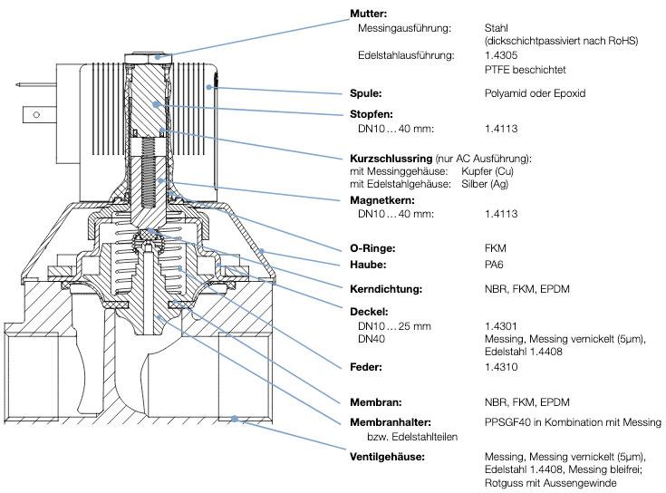 Bürkert 6213 EV Magnetventil Materialangaben und Querschnitt