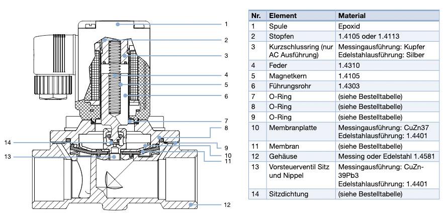 290 EV Bürkert Magnetventil Querschnitt und Materialangaben