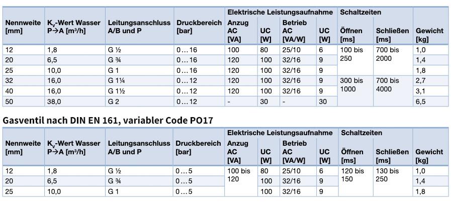290 EV Membranventil - Messwerte zu Schaltzeiten, Druck und Leistungsaufnahme