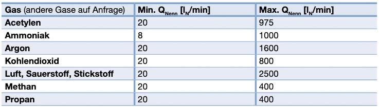 Nenndurchflussbereiche typischer Gase für 8745 MFC Massendurchflussregler